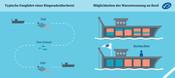 Typische Fangfahrt einer Ringwadenfischerei und Möglichkeiten der Warentrennung an Bord