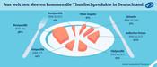 Aus welchen Meeren kommen die Thunfischprodukte in Deutschland