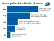 Tabelle zur MSC-Verbraucherumfrage: Warum greifen Sie zu Thunfisch? in Prozent
