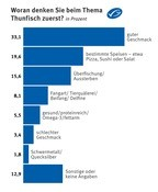 Tabelle zur MSC-Verbraucherumfrage: Woran denken Sie beim Thema Thunfisch zuerst? in Prozent