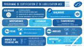 Documents de présentation des labels MSC et ASC